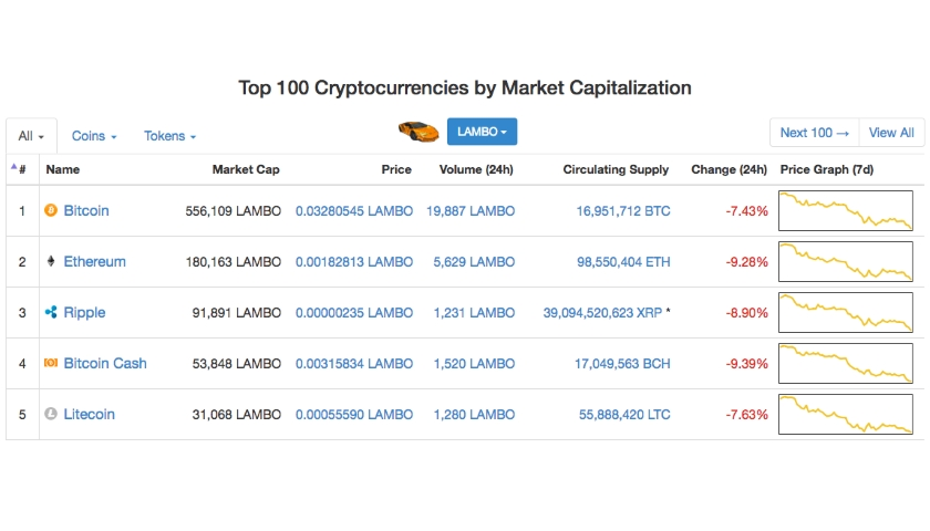 how much is the cryptocurrency market worth