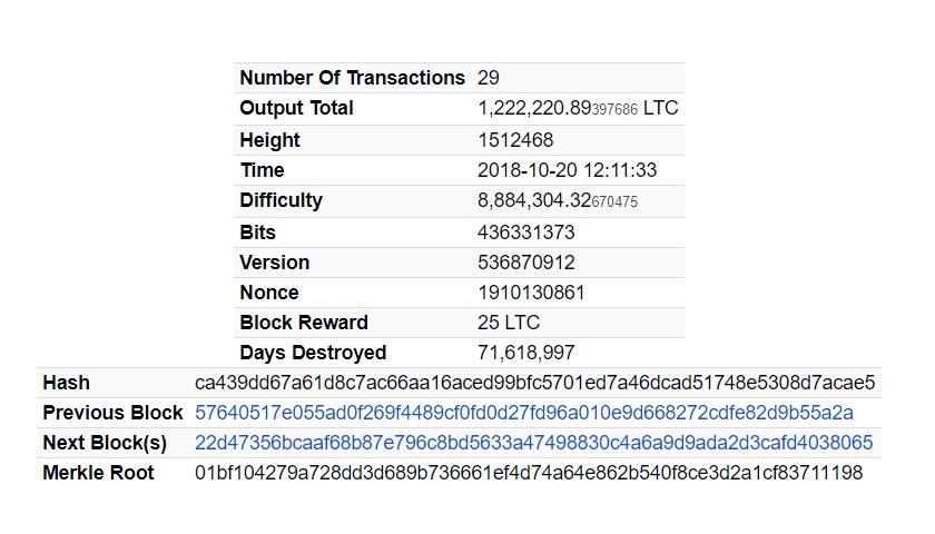 crypto world network news Litecoin