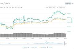 Ethereum chart