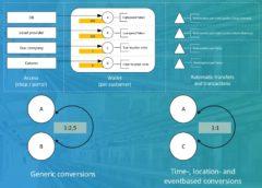Unibright Deutsche Bahn Ecosystem Tokenization via Blockchain