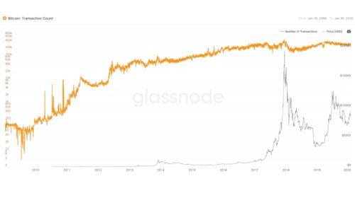 Bitcoin (BTC) surpasses 500,000,000 transactions