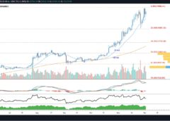 BTC-USDT daily chart TradingView
