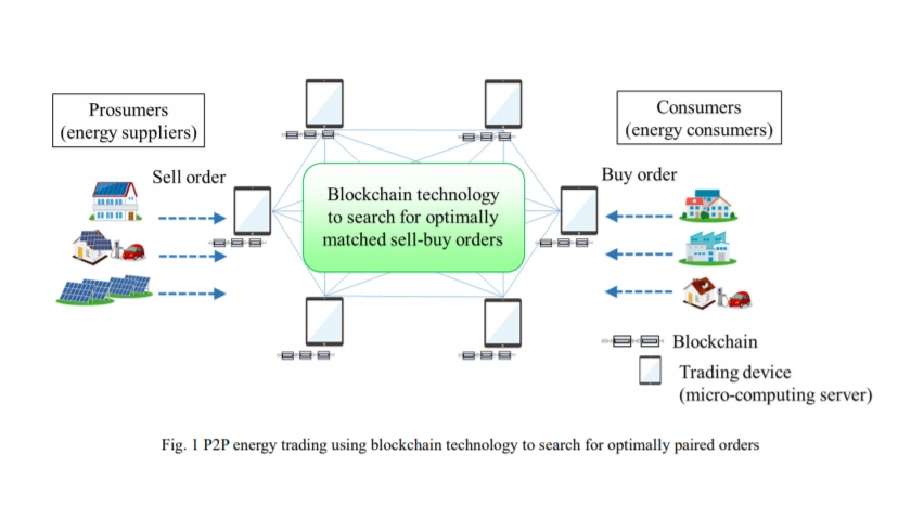 P2P energy trading using blockchain