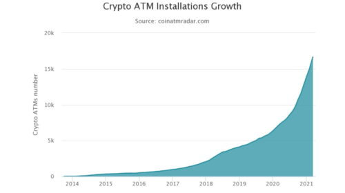 The number of Bitcoin ATMs in the US rose 177% over the past year