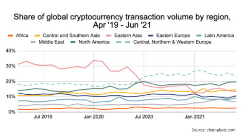 Europe becomes largest crypto economy with over $1T in transactions